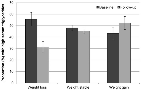 the proportion of obese individuals who regain the weight they lose is-0